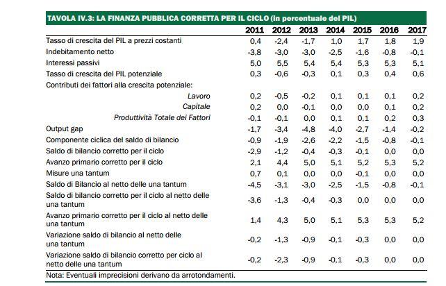 tabella IV.3