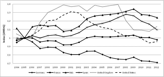 Grafico produttività tedesca