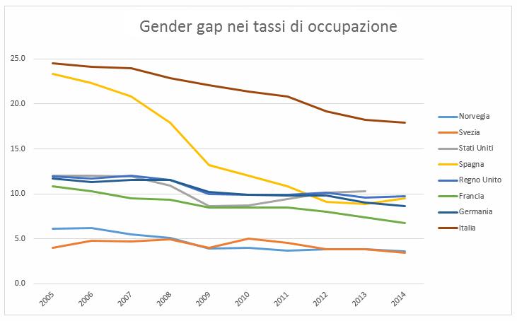GenderGap_Occup