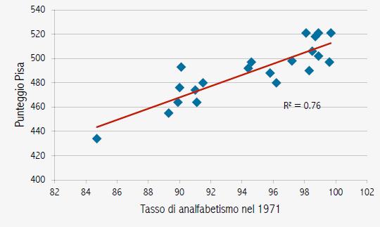 Fonte: PISA-INVALSI (2012) e ISTAT