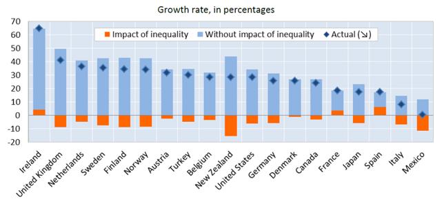 Fonte: Ocse 2014, tasso di crescita in percentuale
