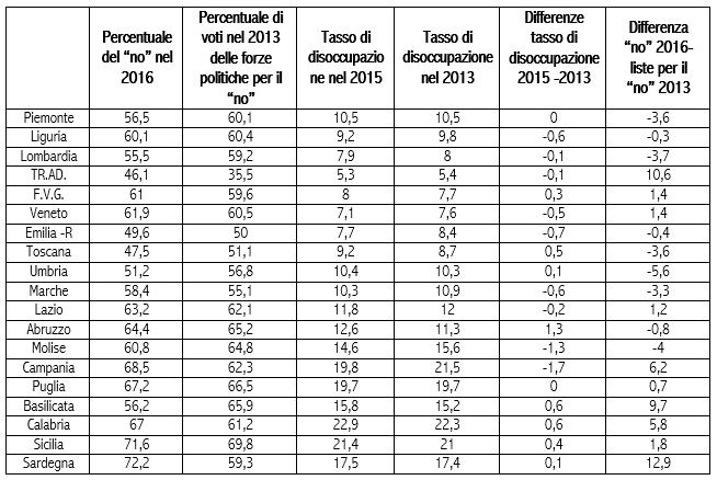 Fonte: Elaborazioni Istituto Cattaneo su dati del ministero degli Interni per i dati elettorali; Istat per i tassi disoccupazione