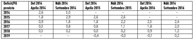 Nota: I dati negativi indicano un avanzo di bilancio mentre i dati positivi indicano un deficit
