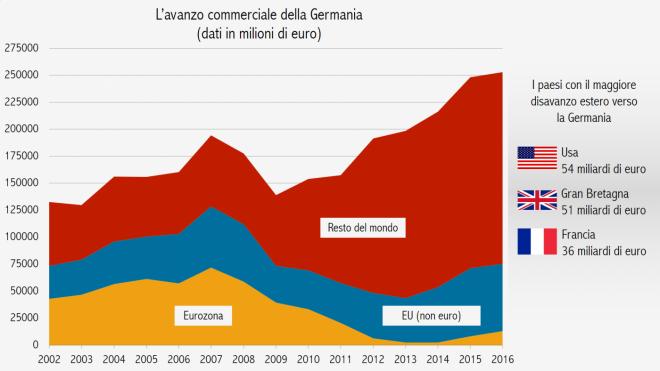 Fonte: Eurostat, [ext_st_28msbec]