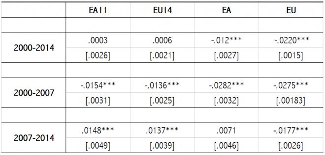 uso fondi europei - come hanno mitigato la crisi