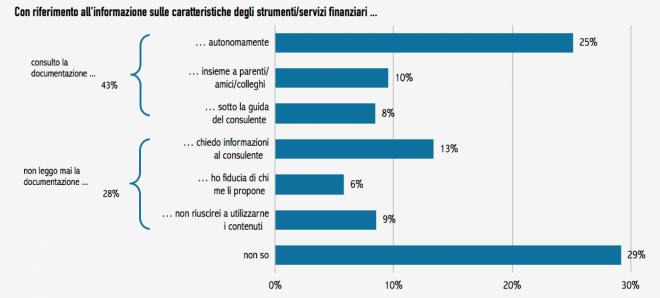 Figura 3 – Attitudine verso l'informativa finanziaria
