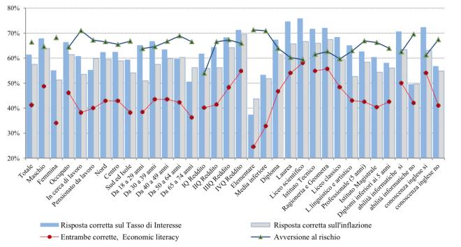 Figura 1 – Comprensione del tasso di interesse e di inflazione; economic literacy e avversione al rischio