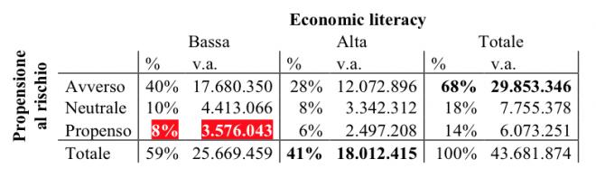 Tabella 1 – Propensione al rischio ed economic literacy: la vulnerabilità finanziaria, % e in valori assoluti
