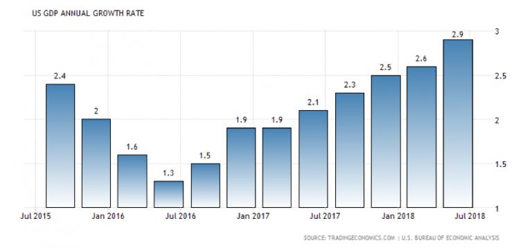 grafico - crescita tassi interessi USA